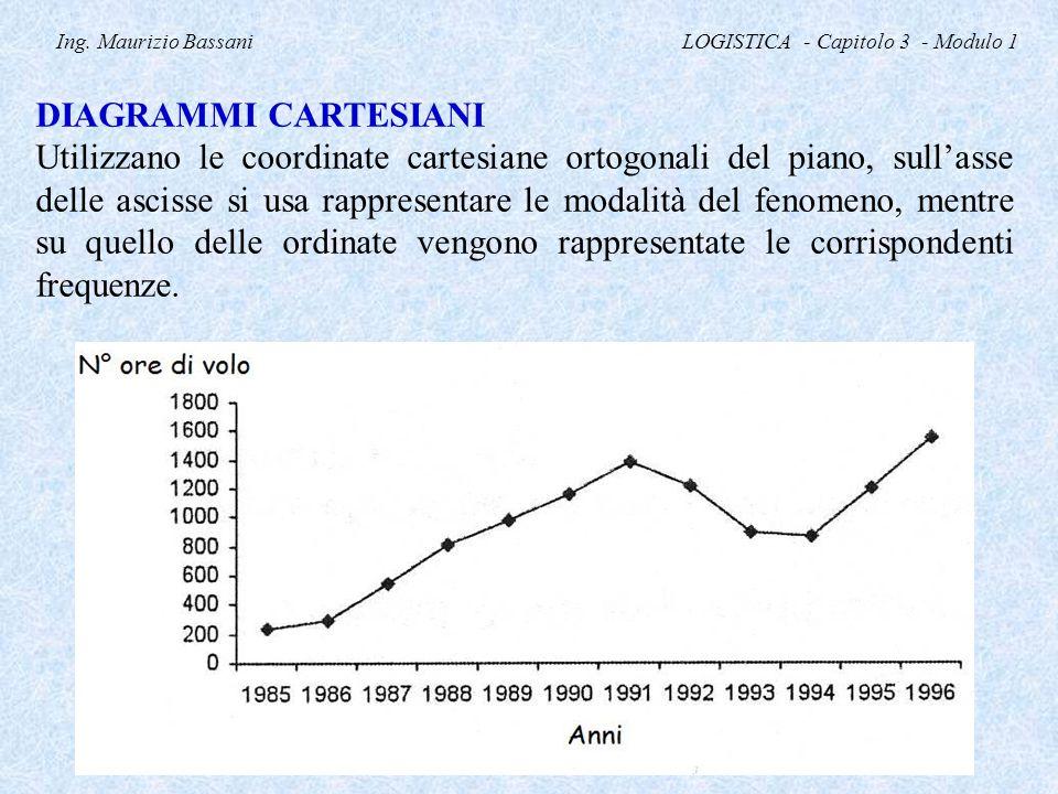 Ing. Maurizio Bassani LOGISTICA - Capitolo 3 - Modulo 1 DIAGRAMMI CARTESIANI Utilizzano le coordinate cartesiane ortogonali del piano, sull'asse delle