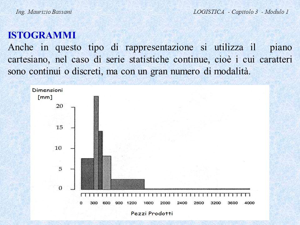 Ing. Maurizio Bassani LOGISTICA - Capitolo 3 - Modulo 1 ISTOGRAMMI Anche in questo tipo di rappresentazione si utilizza il piano cartesiano, nel caso