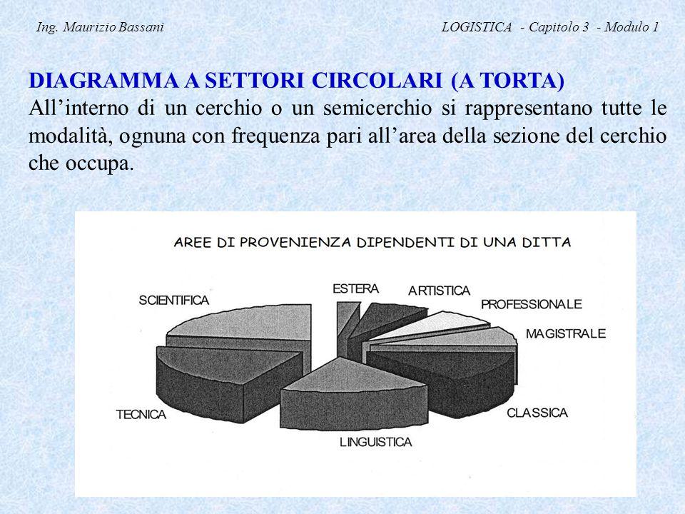 Ing. Maurizio Bassani LOGISTICA - Capitolo 3 - Modulo 1 DIAGRAMMA A SETTORI CIRCOLARI (A TORTA) All'interno di un cerchio o un semicerchio si rapprese