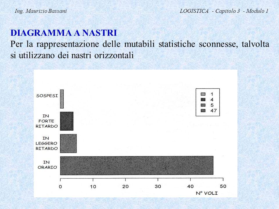 Ing. Maurizio Bassani LOGISTICA - Capitolo 3 - Modulo 1 DIAGRAMMA A NASTRI Per la rappresentazione delle mutabili statistiche sconnesse, talvolta si u