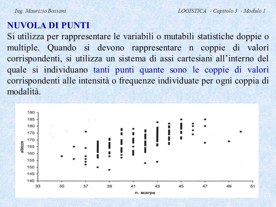 Ing. Maurizio Bassani LOGISTICA - Capitolo 3 - Modulo 1 NUVOLA DI PUNTI Si utilizza per rappresentare le variabili o mutabili statistiche doppie o mul