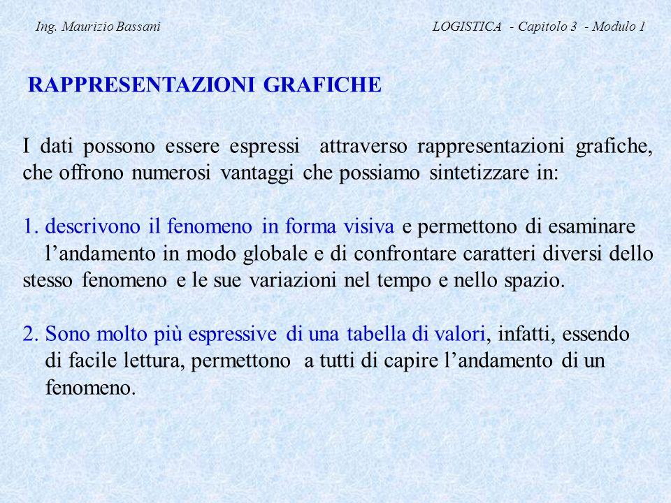 Ing. Maurizio Bassani LOGISTICA - Capitolo 3 - Modulo 1 RAPPRESENTAZIONI GRAFICHE I dati possono essere espressi attraverso rappresentazioni grafiche,
