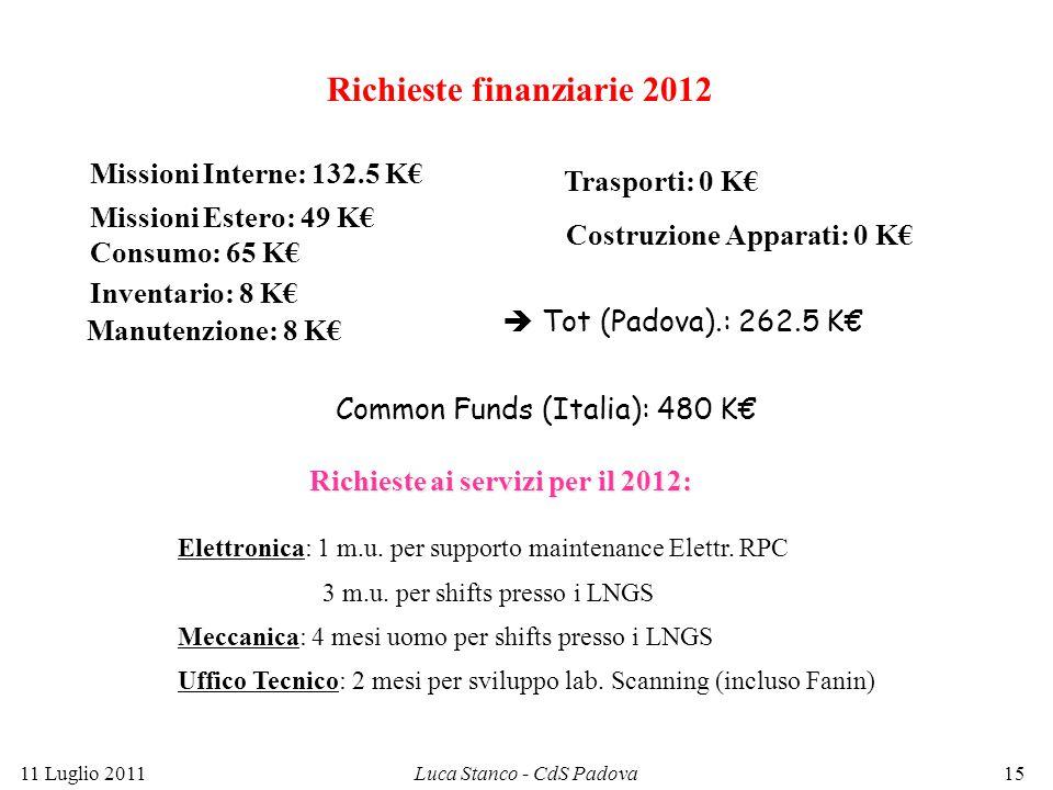 Richieste finanziarie 2012 Missioni Interne: 132.5 K€ Missioni Estero: 49 K€ Trasporti: 0 K€ Inventario: 8 K€ Costruzione Apparati: 0 K€ Consumo: 65 K