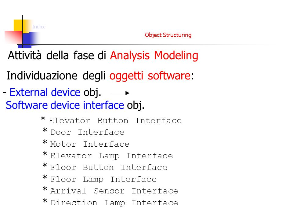 Object Structuring - External device obj. Software device interface obj. Individuazione degli oggetti software: * Elevator Button Interface * Door Int