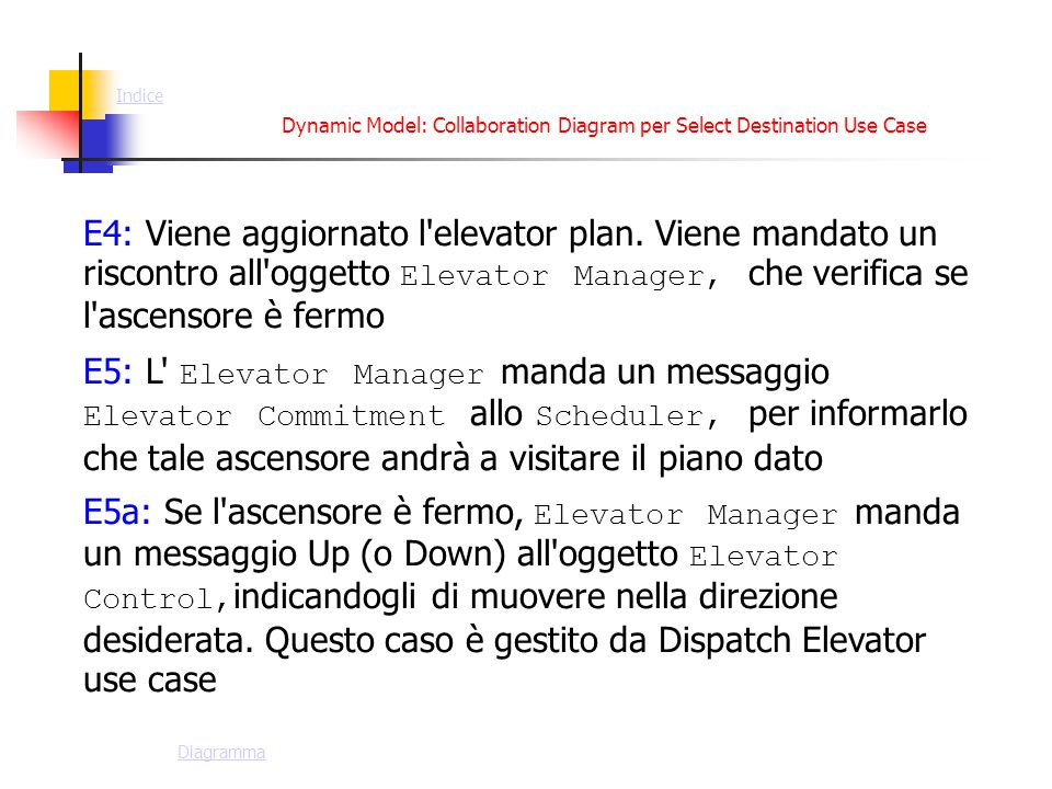 Dynamic Model: Collaboration Diagram per Select Destination Use Case E4: Viene aggiornato l'elevator plan. Viene mandato un riscontro all'oggetto Elev