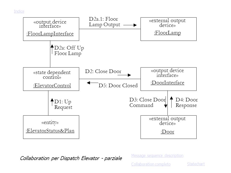 «state dependent control» :ElevatorControl «entity» :ElevatorStatus&Plan «output device interface» :FloorLampInterface «external output device» :Floor