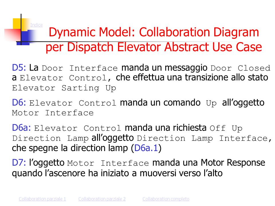 Dynamic Model: Collaboration Diagram per Dispatch Elevator Abstract Use Case D5: La Door Interface manda un messaggio Door Closed a Elevator Control, che effettua una transizione allo stato Elevator Sarting Up D6: Elevator Control manda un comando Up all'oggetto Motor Interface D6a: Elevator Control manda una richiesta Off Up Direction Lamp all'oggetto Direction Lamp Interface, che spegne la direction lamp (D6a.1) D7: l'oggetto Motor Interface manda una Motor Response quando l'ascenore ha iniziato a muoversi verso l'alto Indice Collaboration completoCollaboration parziale 2Collaboration parziale 1