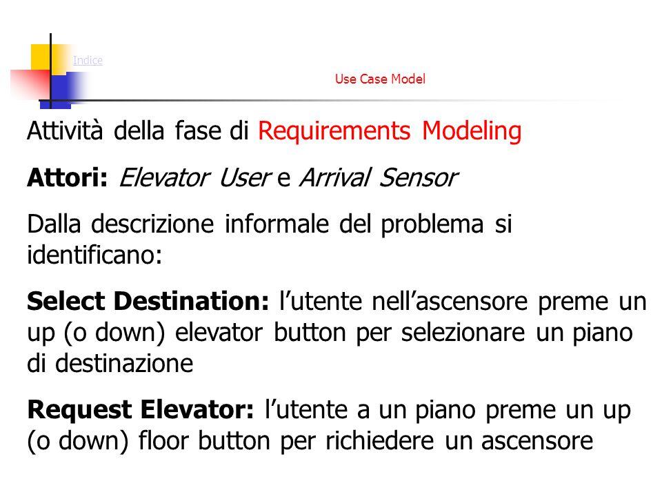 Use Case Model: Dispatch Elevator Abstract Use Case Precondizione: L'ascensore ha almeno un piano da visitare Descrizione: Il sistema determina in quale direzione muovere per servire la successiva richiesta.