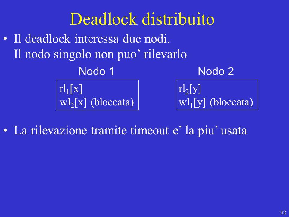 32 Deadlock distribuito Il deadlock interessa due nodi.