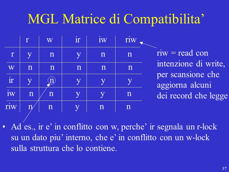 37 MGL Matrice di Compatibilita' r w ir iw riw r y n y n n w n n n n n ir y n y y y iw n n y y n riw n n y n n riw = read con intenzione di write, per scansione che aggiorna alcuni dei record che legge Ad es., ir e' in conflitto con w, perche' ir segnala un r-lock su un dato piu' interno, che e' in conflitto con un w-lock sulla struttura che lo contiene.