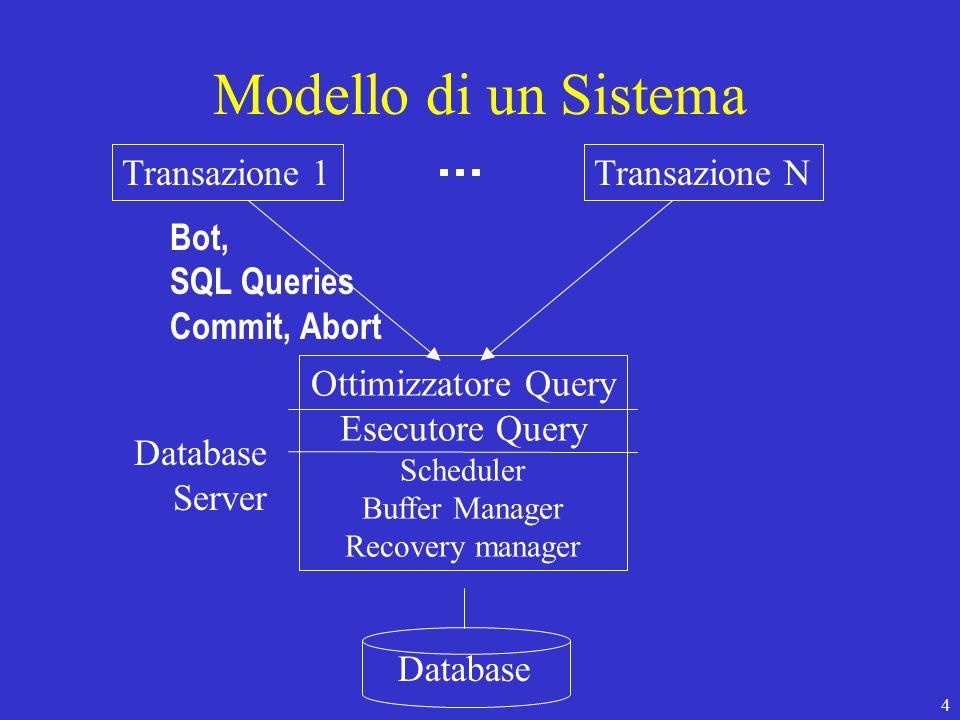 4 Modello di un Sistema Transazione 1Transazione N Database Server Bot, SQL Queries Commit, Abort Ottimizzatore Query Esecutore Query Scheduler Buffer Manager Recovery manager Database