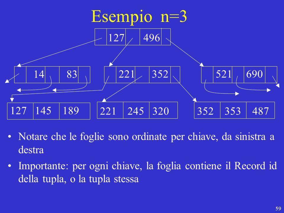 59 Esempio n=3 127 496 14 83 221 352 127 145 189 221 245 320 521 690 352 353 487 Notare che le foglie sono ordinate per chiave, da sinistra a destra Importante: per ogni chiave, la foglia contiene il Record id della tupla, o la tupla stessa