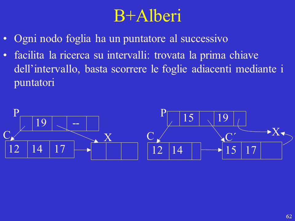 62 B+Alberi Ogni nodo foglia ha un puntatore al successivo facilita la ricerca su intervalli: trovata la prima chiave dell'intervallo, basta scorrere le foglie adiacenti mediante i puntatori 19 -- 12 14 17 P C X 15 19 12 14 X 15 17 P C´ C
