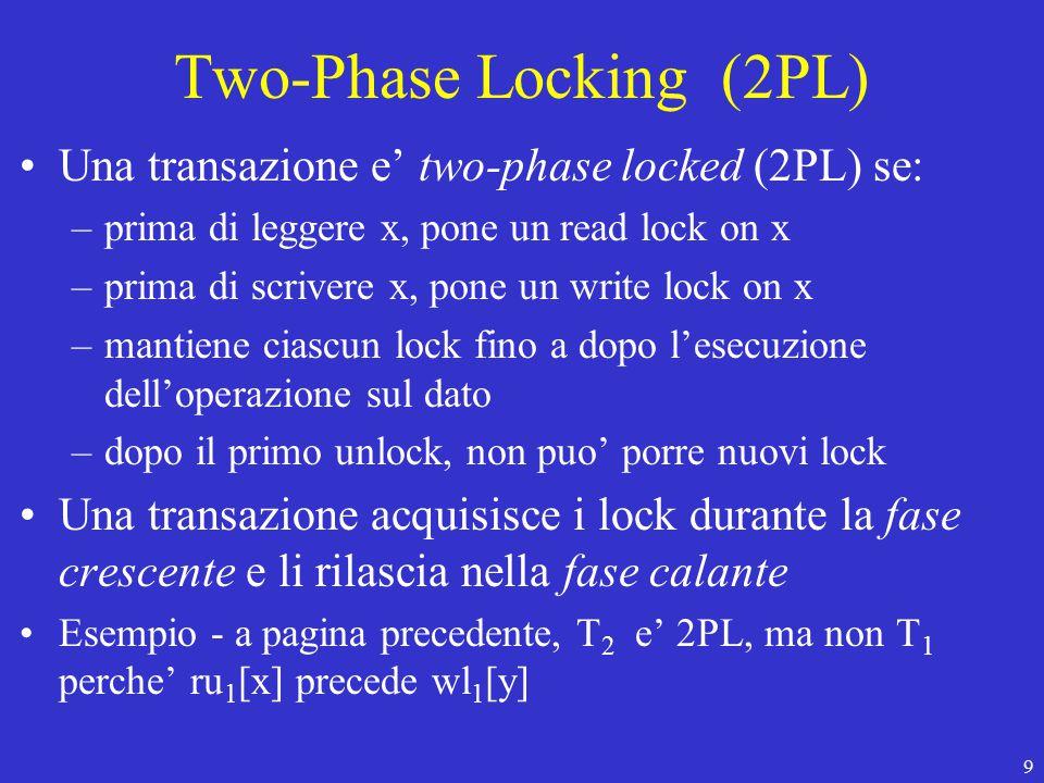 9 Two-Phase Locking (2PL) Una transazione e' two-phase locked (2PL) se: –prima di leggere x, pone un read lock on x –prima di scrivere x, pone un write lock on x –mantiene ciascun lock fino a dopo l'esecuzione dell'operazione sul dato –dopo il primo unlock, non puo' porre nuovi lock Una transazione acquisisce i lock durante la fase crescente e li rilascia nella fase calante Esempio - a pagina precedente, T 2 e' 2PL, ma non T 1 perche' ru 1 [x] precede wl 1 [y]