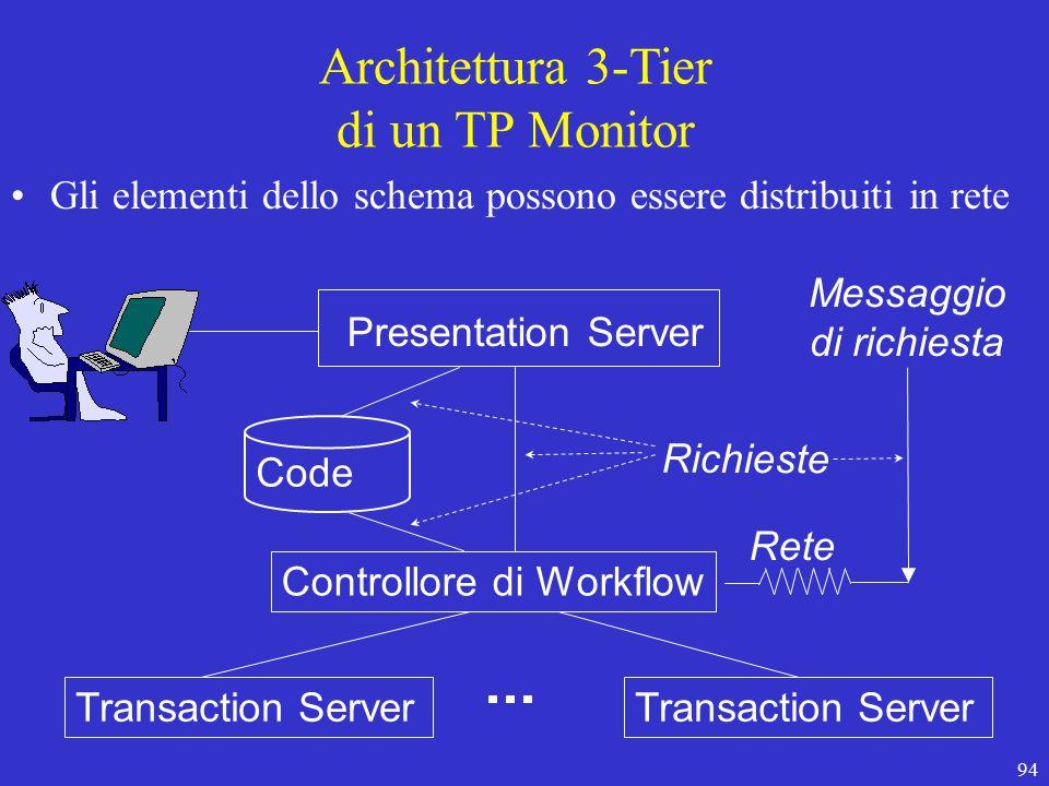 94 Presentation Server Controllore di Workflow Transaction Server Rete Richieste Messaggio di richiesta Architettura 3-Tier di un TP Monitor Gli elementi dello schema possono essere distribuiti in rete Code