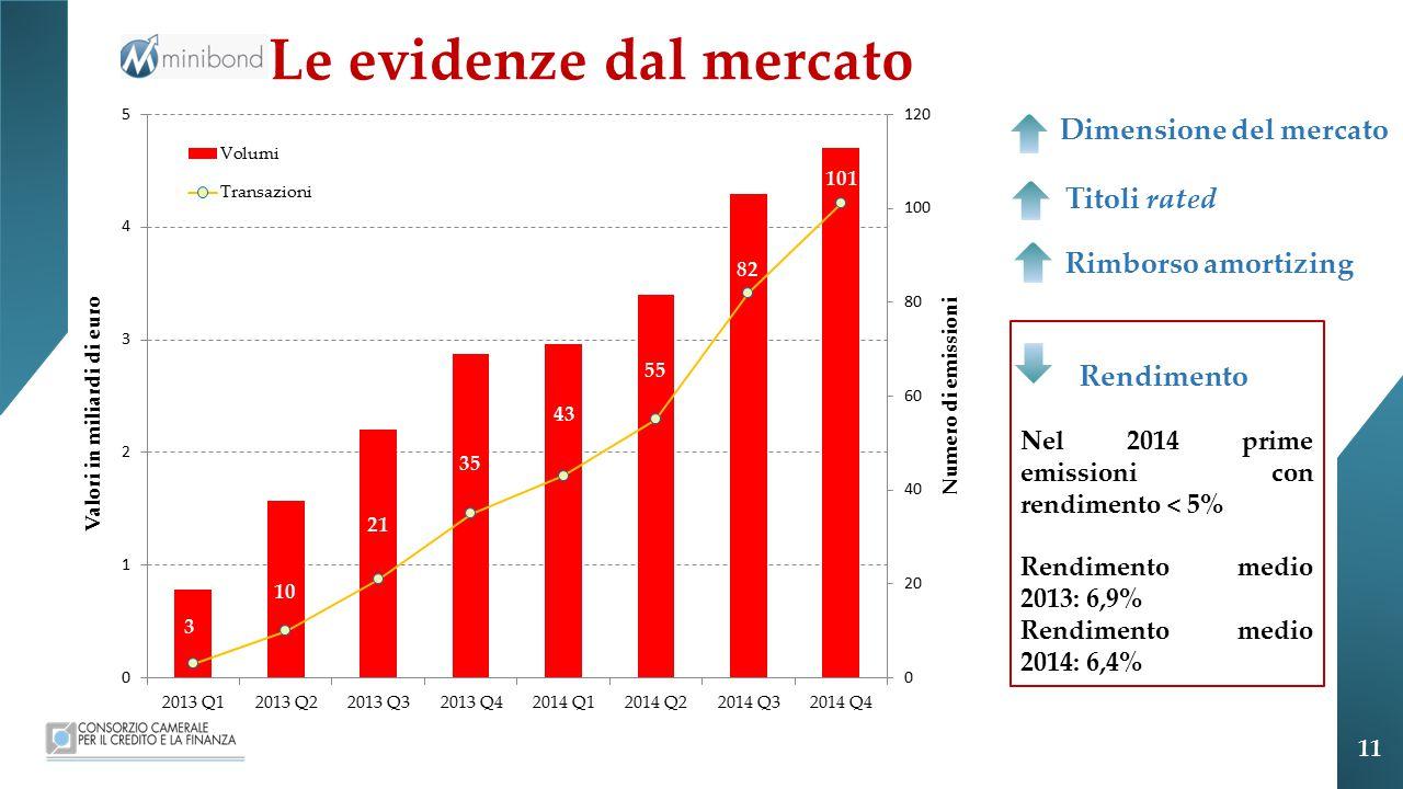 Le evidenze dal mercato Dimensione del mercato Titoli rated Rendimento Nel 2014 prime emissioni con rendimento < 5% Rendimento medio 2013: 6,9% Rendimento medio 2014: 6,4% Rimborso amortizing 11