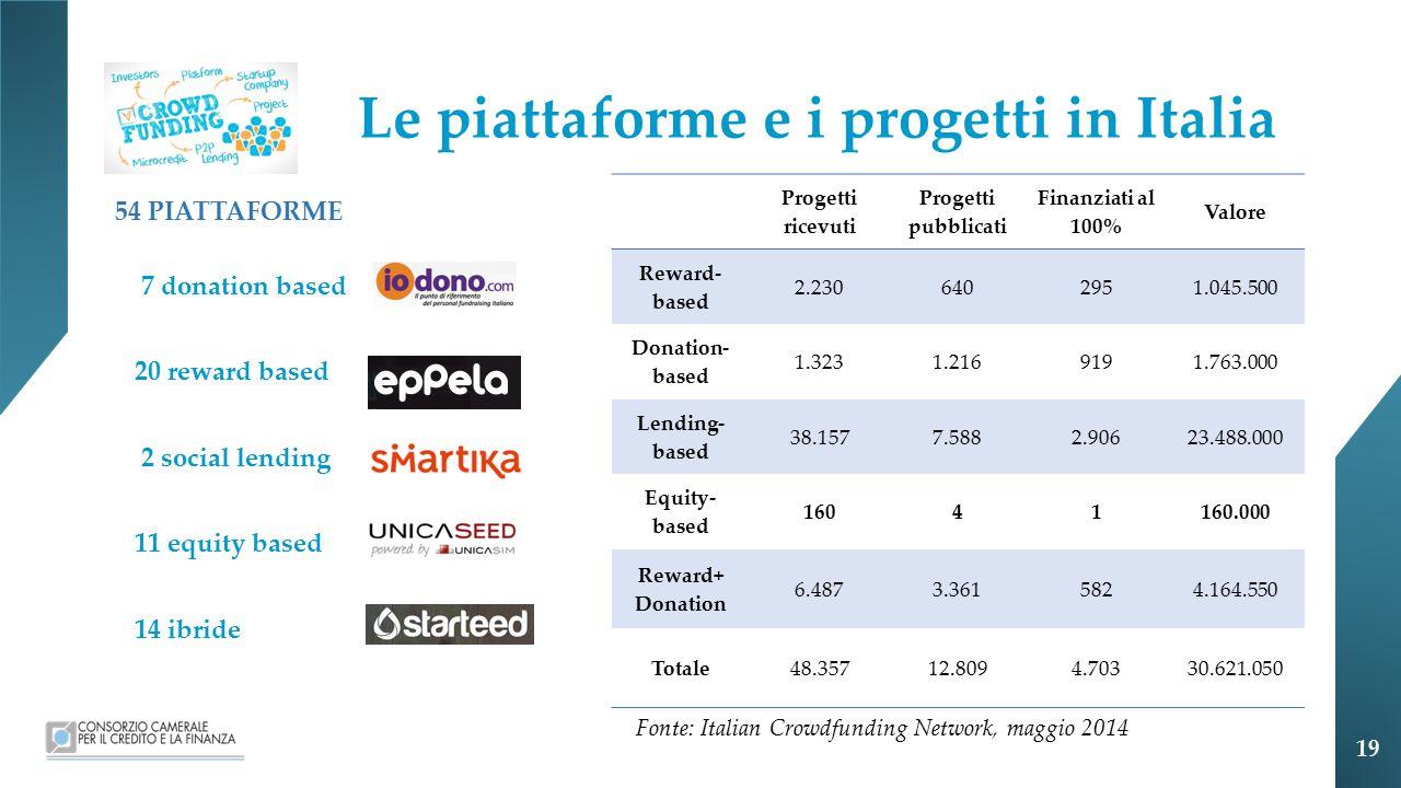 Le piattaforme e i progetti in Italia 54 PIATTAFORME 7 donation based 20 reward based 2 social lending 11 equity based 14 ibride Progetti ricevuti Progetti pubblicati Finanziati al 100% Valore Reward- based 2.2306402951.045.500 Donation- based 1.3231.2169191.763.000 Lending- based 38.1577.5882.90623.488.000 Equity- based 16041160.000 Reward+ Donation 6.4873.3615824.164.550 Totale48.35712.8094.70330.621.050 Fonte: Italian Crowdfunding Network, maggio 2014 19