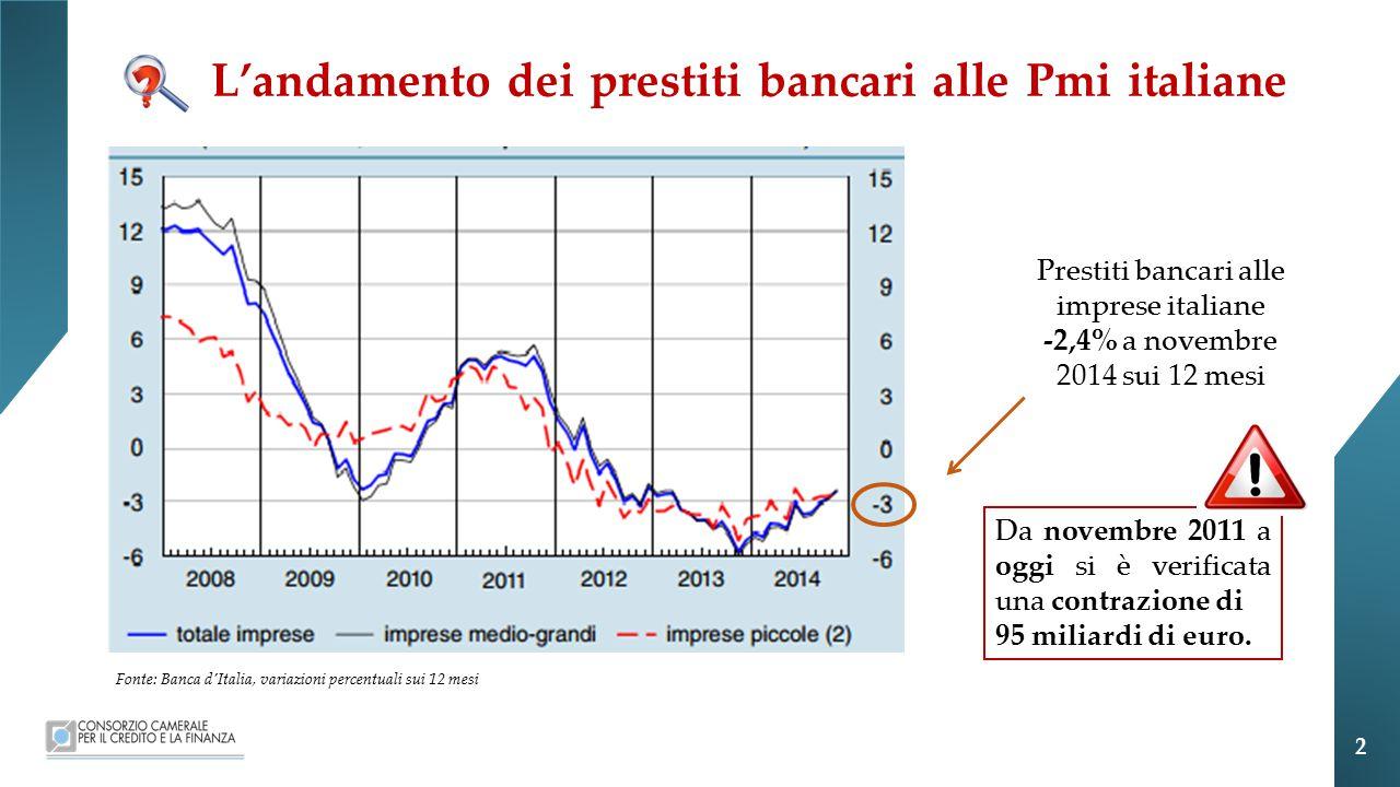 L'andamento dei prestiti bancari alle Pmi italiane Prestiti bancari alle imprese italiane -2,4% a novembre 2014 sui 12 mesi Fonte: Banca d'Italia, variazioni percentuali sui 12 mesi Da novembre 2011 a oggi si è verificata una contrazione di 95 miliardi di euro.