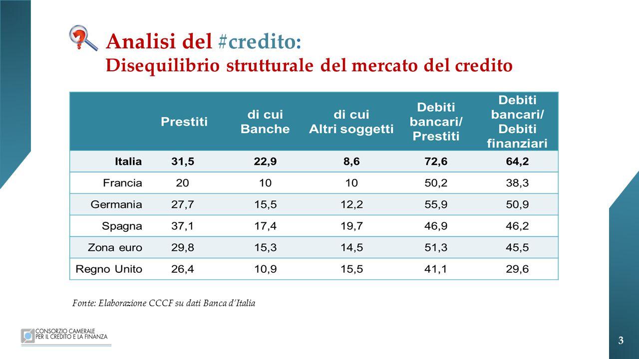 Analisi del #credito: Disequilibrio strutturale del mercato del credito Fonte: Elaborazione CCCF su dati Banca d'Italia 3
