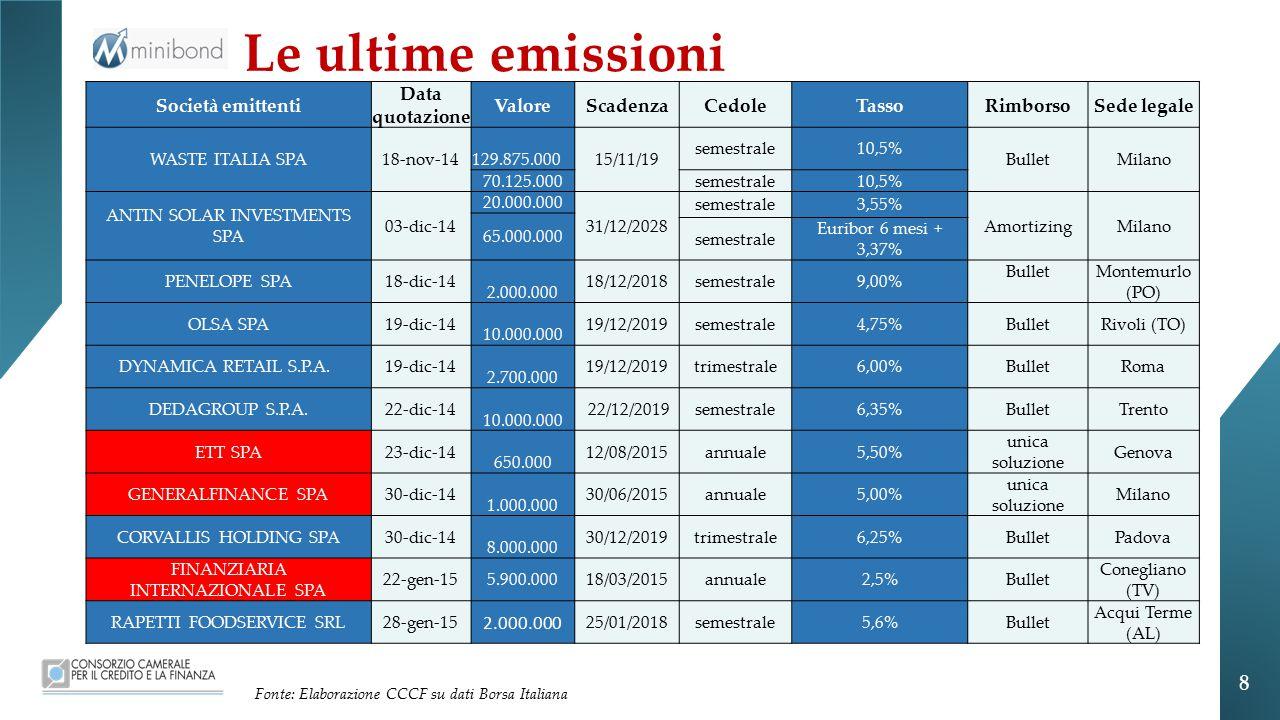 Le ultime emissioni Società emittenti Data quotazione ValoreScadenzaCedoleTassoRimborsoSede legale WASTE ITALIA SPA18-nov-14 129.875.000 15/11/19 semestrale10,5% BulletMilano 70.125.000semestrale10,5% ANTIN SOLAR INVESTMENTS SPA 03-dic-14 20.000.000 31/12/2028 semestrale3,55% AmortizingMilano 65.000.000 semestrale Euribor 6 mesi + 3,37% PENELOPE SPA18-dic-14 2.000.000 18/12/2018semestrale9,00% Bullet Montemurlo (PO) OLSA SPA19-dic-14 10.000.000 19/12/2019semestrale4,75% Bullet Rivoli (TO) DYNAMICA RETAIL S.P.A.
