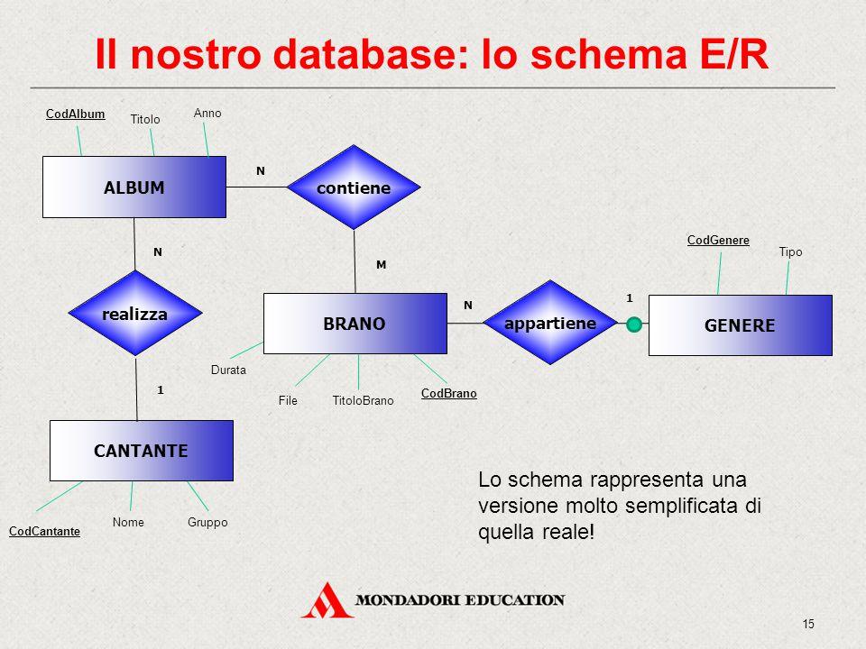 Il nostro database: lo schema E/R CodCantante 15 NomeGruppo CodBrano TitoloBrano Durata ALBUM BRANO contiene M N CodGenere Tipo GENERE appartiene 1 N