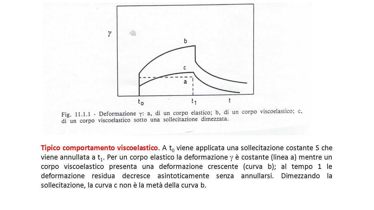 Tipico comportamento viscoelastico. A t 0 viene applicata una sollecitazione costante S che viene annullata a t 1. Per un corpo elastico la deformazio