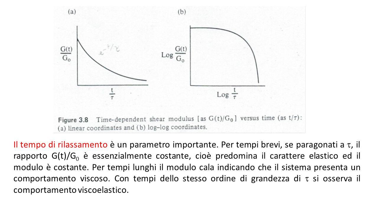Il tempo di rilassamento è un parametro importante. Per tempi brevi, se paragonati a , il rapporto G(t)/G 0 è essenzialmente costante, cioè predomina