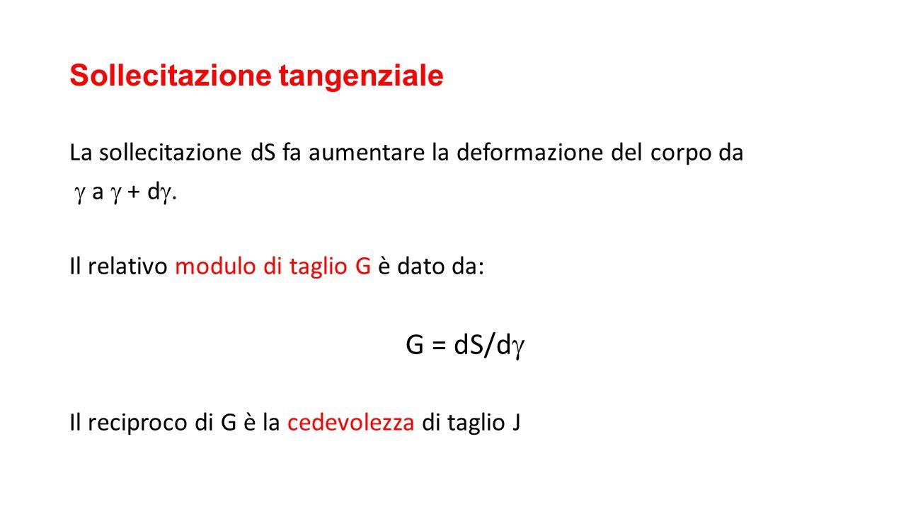 Sollecitazione tangenziale La sollecitazione dS fa aumentare la deformazione del corpo da  a  + d . Il relativo modulo di taglio G è dato da: G = d