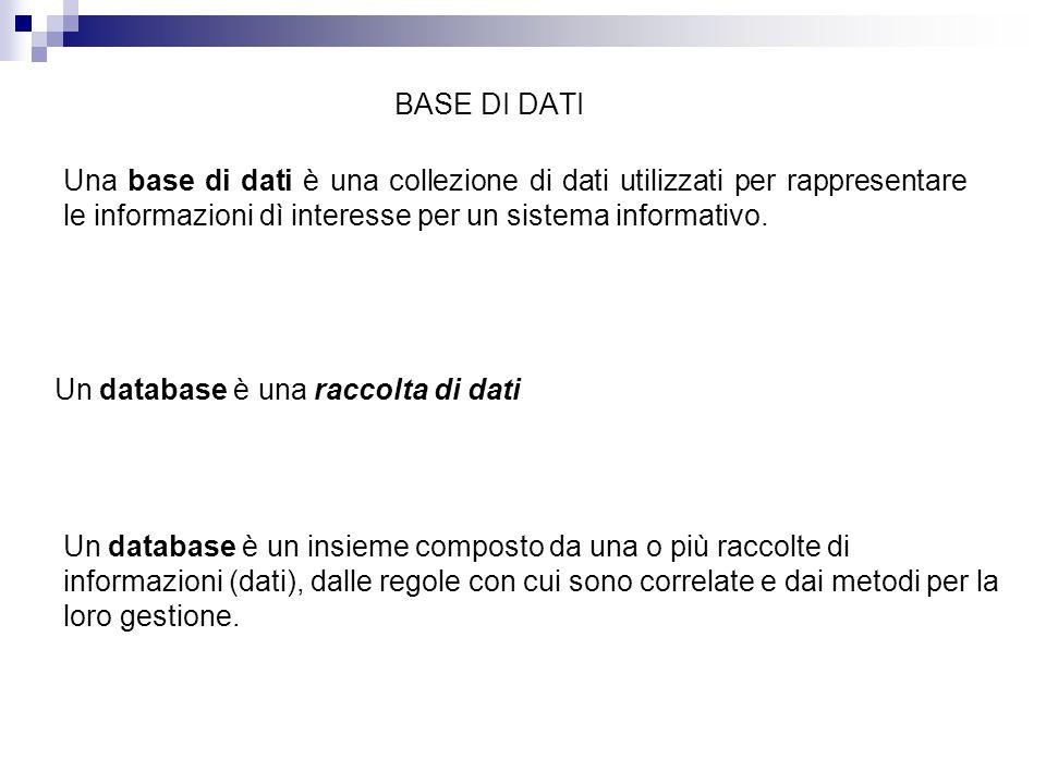 BASE DI DATI Una base di dati è una collezione di dati utilizzati per rappresentare le informazioni dì interesse per un sistema informativo. Un databa