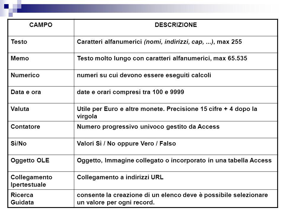 CAMPODESCRIZIONE TestoCaratteri alfanumerici (nomi, indirizzi, cap,...), max 255 MemoTesto molto lungo con caratteri alfanumerici, max 65.535 Numerico