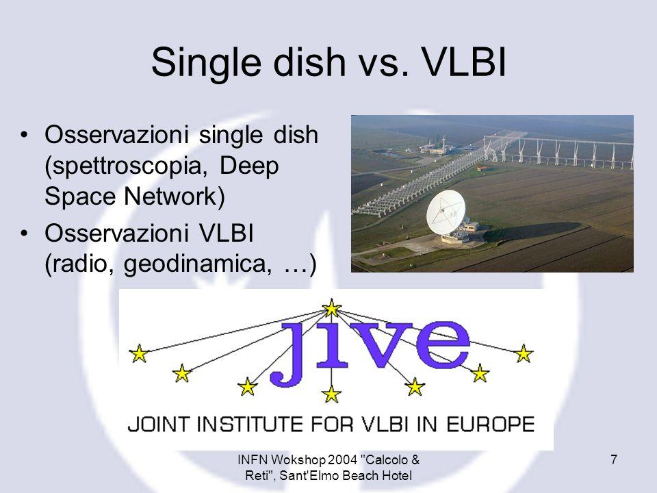 INFN Wokshop 2004 Calcolo & Reti , Sant Elmo Beach Hotel 8 Agenda Radioastronomia in Italia Single dish vs.