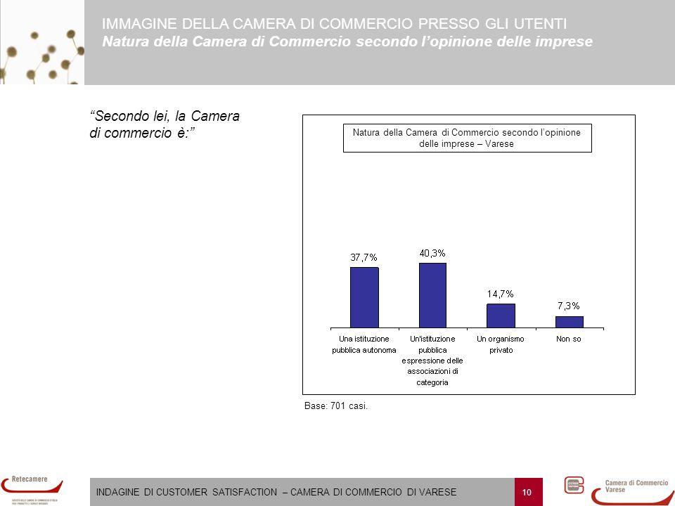 INDAGINE DI CUSTOMER SATISFACTION – CAMERA DI COMMERCIO DI VARESE 10 Natura della Camera di Commercio secondo l'opinione delle imprese – Varese Base: 701 casi.