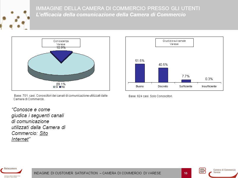 INDAGINE DI CUSTOMER SATISFACTION – CAMERA DI COMMERCIO DI VARESE 16 IMMAGINE DELLA CAMERA DI COMMERCIO PRESSO GLI UTENTI L'efficacia della comunicazione della Camera di Commercio Giudizio sul canale Varese Base: 701.