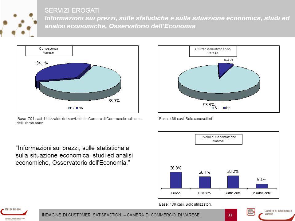 INDAGINE DI CUSTOMER SATISFACTION – CAMERA DI COMMERCIO DI VARESE 33 SERVIZI EROGATI Informazioni sui prezzi, sulle statistiche e sulla situazione eco