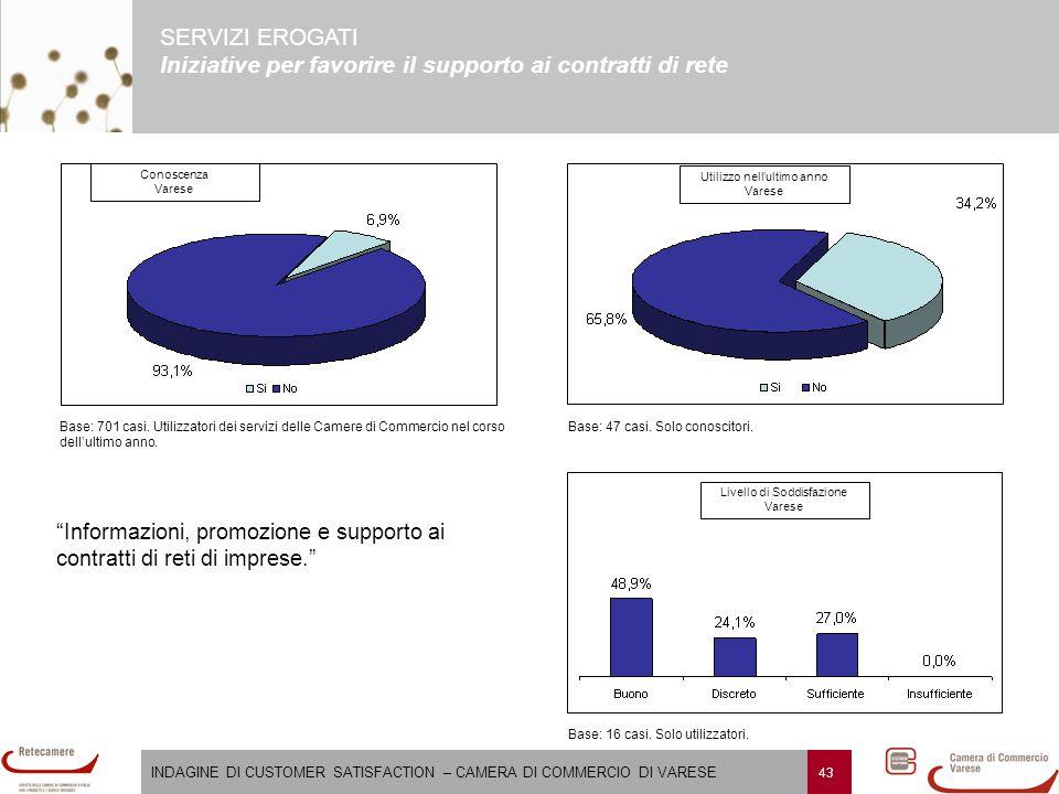 """INDAGINE DI CUSTOMER SATISFACTION – CAMERA DI COMMERCIO DI VARESE 43 SERVIZI EROGATI Iniziative per favorire il supporto ai contratti di rete """"Informa"""