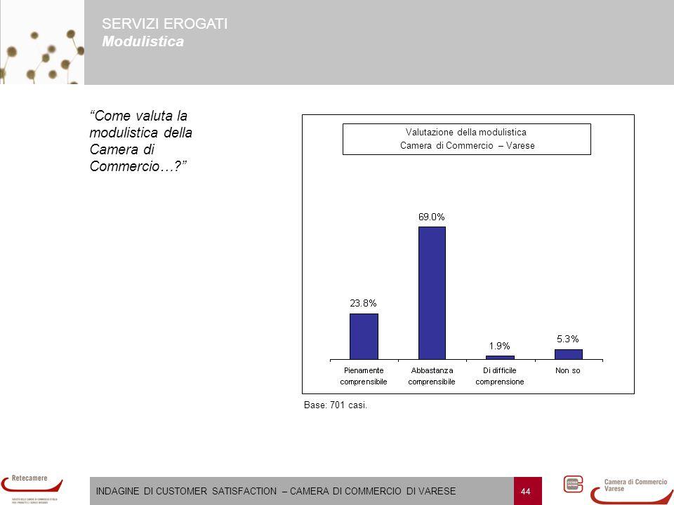 INDAGINE DI CUSTOMER SATISFACTION – CAMERA DI COMMERCIO DI VARESE 44 SERVIZI EROGATI Modulistica Valutazione della modulistica Camera di Commercio – Varese Base: 701 casi.