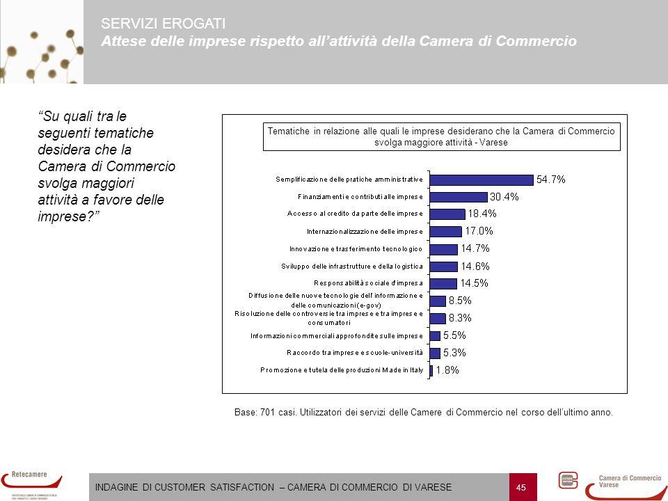 INDAGINE DI CUSTOMER SATISFACTION – CAMERA DI COMMERCIO DI VARESE 45 SERVIZI EROGATI Attese delle imprese rispetto all'attività della Camera di Commer