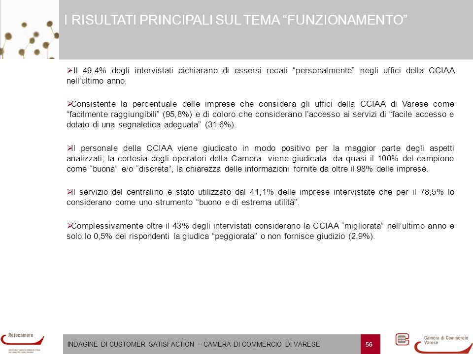 """INDAGINE DI CUSTOMER SATISFACTION – CAMERA DI COMMERCIO DI VARESE 56 I RISULTATI PRINCIPALI SUL TEMA """"FUNZIONAMENTO""""   Il 49,4% degli intervistati d"""