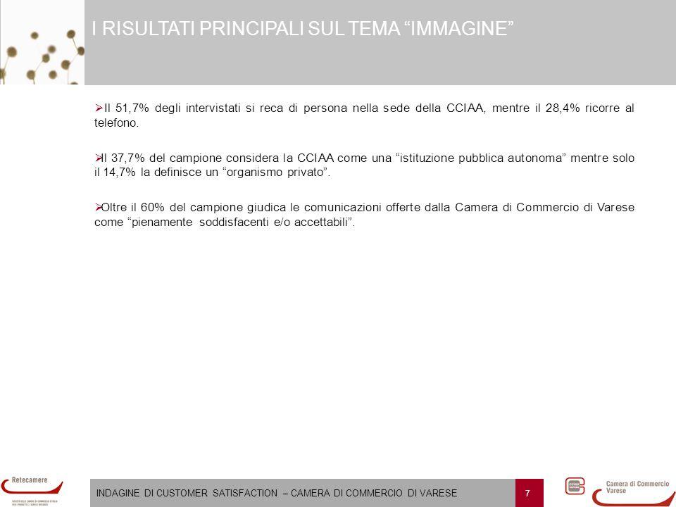 """INDAGINE DI CUSTOMER SATISFACTION – CAMERA DI COMMERCIO DI VARESE 7 I RISULTATI PRINCIPALI SUL TEMA """"IMMAGINE""""   Il 51,7% degli intervistati si reca"""