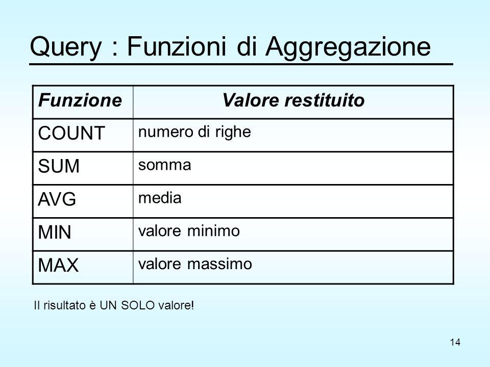 14 Query : Funzioni di Aggregazione FunzioneValore restituito COUNT numero di righe SUM somma AVG media MIN valore minimo MAX valore massimo Il risultato è UN SOLO valore!