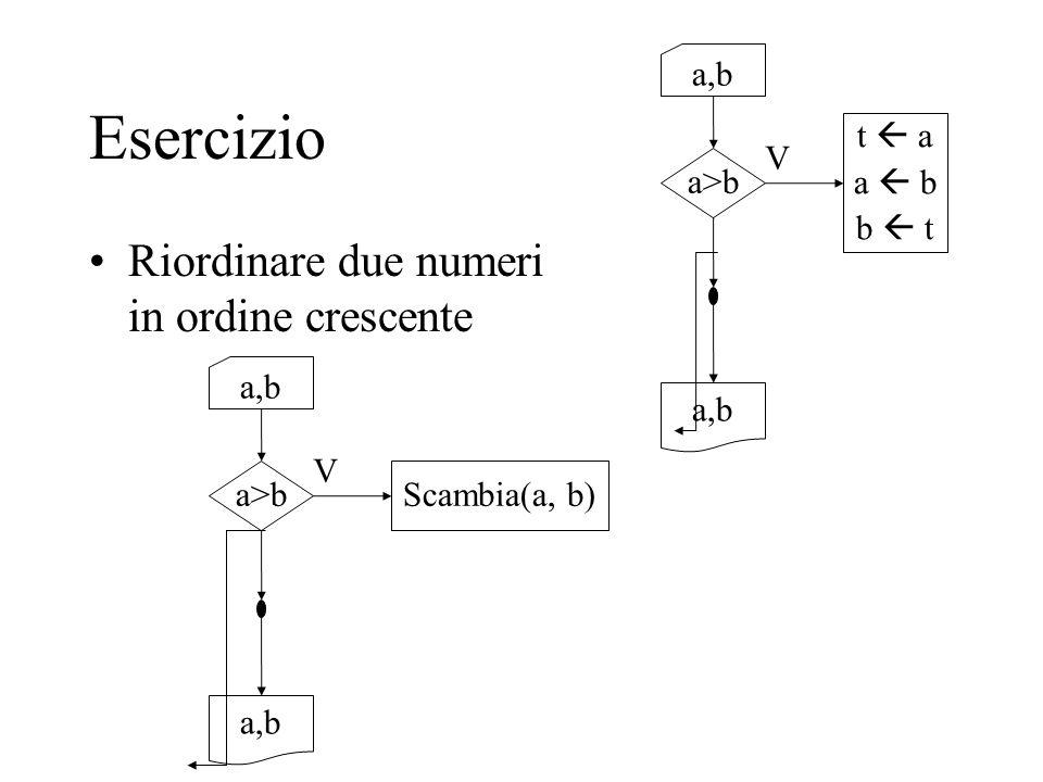 Esercizio Riordinare due numeri in ordine crescente a,b a>b V t  a a  b b  t a,b a>b V Scambia(a, b) a,b