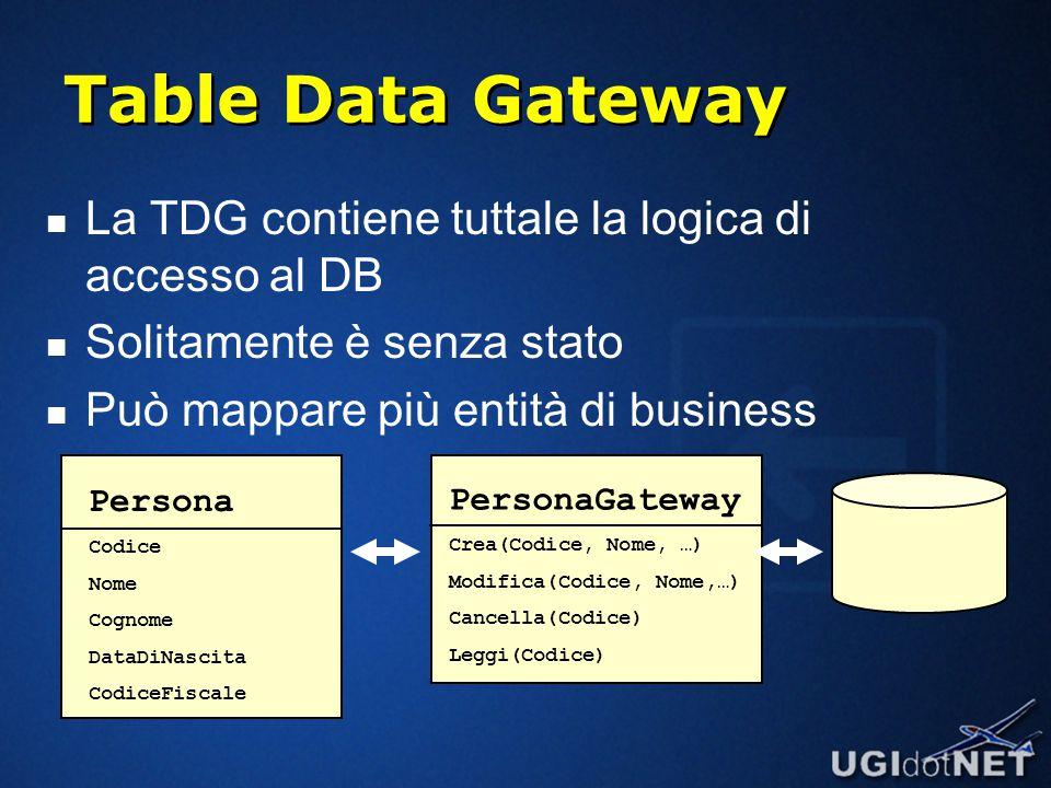 Table Data Gateway La TDG contiene tuttale la logica di accesso al DB Solitamente è senza stato Può mappare più entità di business PersonaGateway Crea(Codice, Nome, …) Modifica(Codice, Nome,…) Cancella(Codice) Leggi(Codice) Persona Codice Nome Cognome DataDiNascita CodiceFiscale