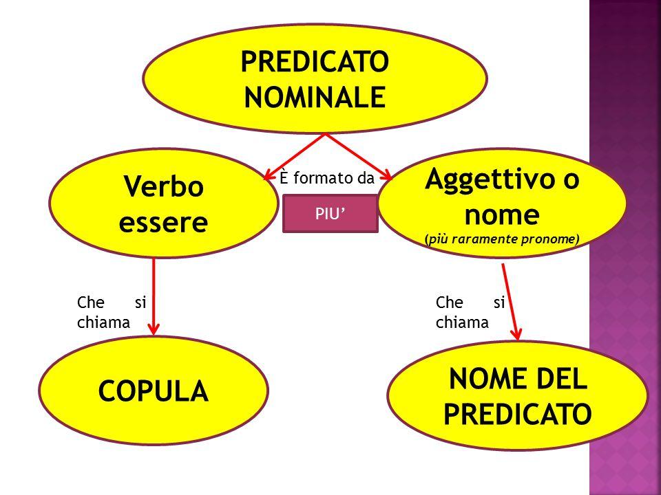 PREDICATO NOMINALE Verbo essere Aggettivo o nome (più raramente pronome) NOME DEL PREDICATO COPULA PIU' Che si chiama È formato da