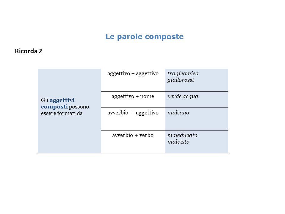 Le parole composte Ricorda 2 Gli aggettivi composti possono essere formati da aggettivo + aggettivotragicomico giallorossi aggettivo + nomeverde acqua