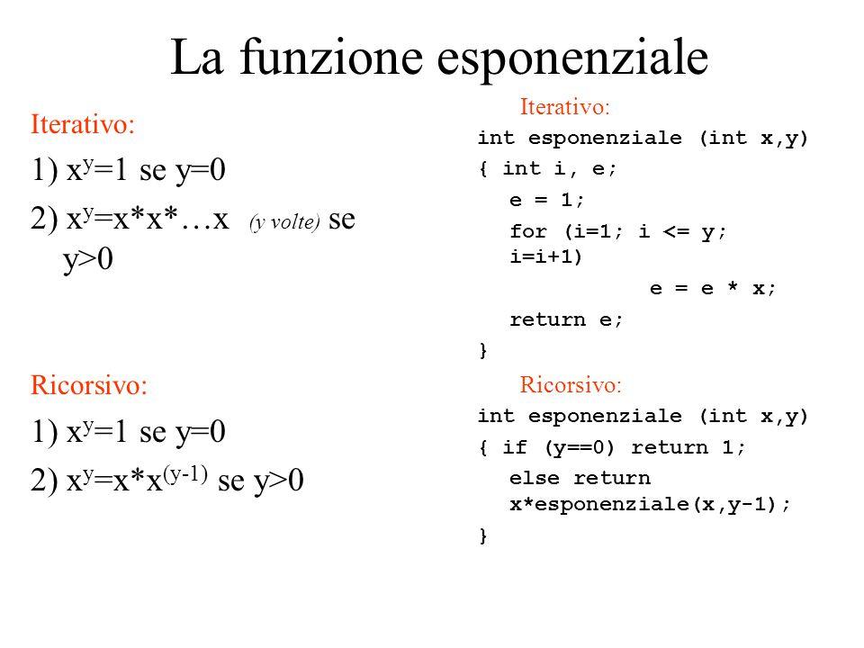 La funzione esponenziale Iterativo: 1) x y =1 se y=0 2) x y =x*x*…x (y volte) se y>0 Ricorsivo: 1) x y =1 se y=0 2) x y =x*x (y-1) se y>0 Iterativo: int esponenziale (int x,y) { int i, e; e = 1; for (i=1; i <= y; i=i+1) e = e * x; return e; } Ricorsivo: int esponenziale (int x,y) { if (y==0) return 1; else return x*esponenziale(x,y-1); }