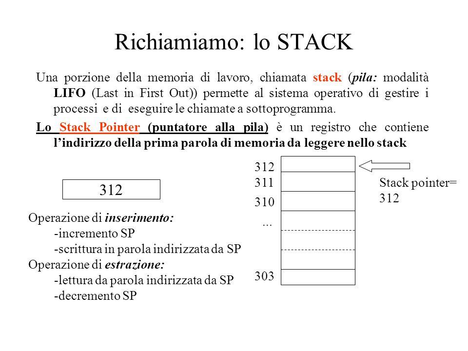Richiamiamo: lo STACK Una porzione della memoria di lavoro, chiamata stack (pila: modalità LIFO (Last in First Out)) permette al sistema operativo di gestire i processi e di eseguire le chiamate a sottoprogramma.