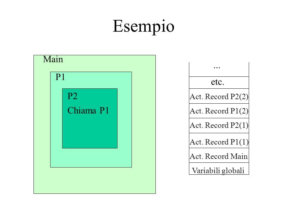 Esempio Main P1 P2 Chiama P1 Variabili globali Act.