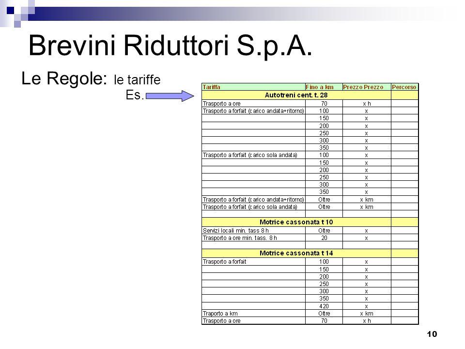 10 Brevini Riduttori S.p.A. Le Regole: le tariffe Es.