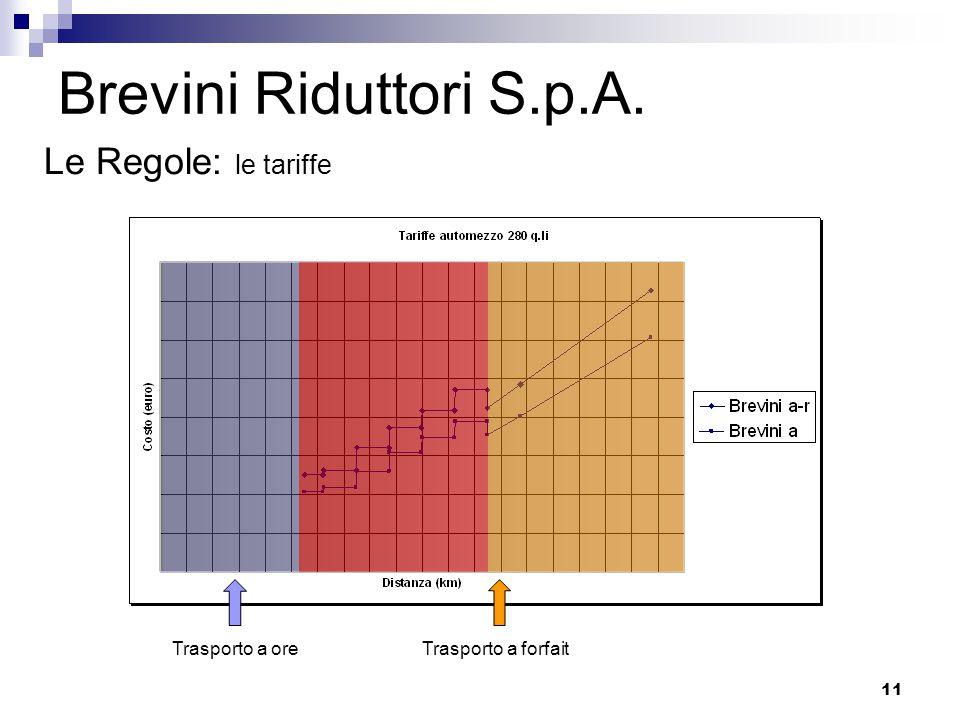 11 Brevini Riduttori S.p.A. Trasporto a oreTrasporto a forfait Le Regole: le tariffe