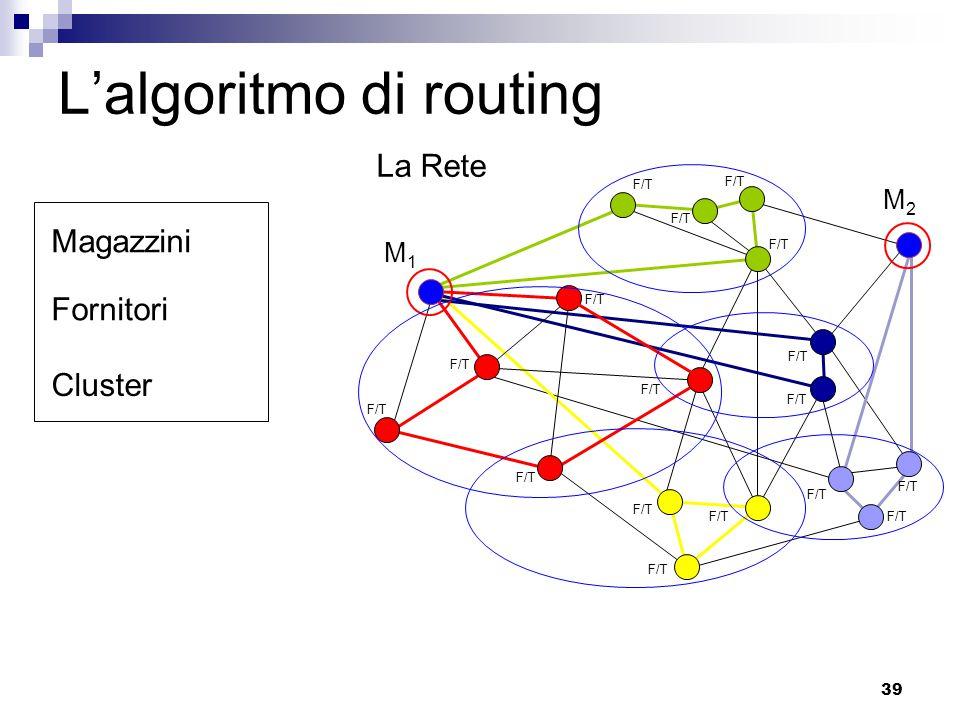 39 Magazzini L'algoritmo di routing Fornitori M1M1 Cluster M2M2 F/T La Rete